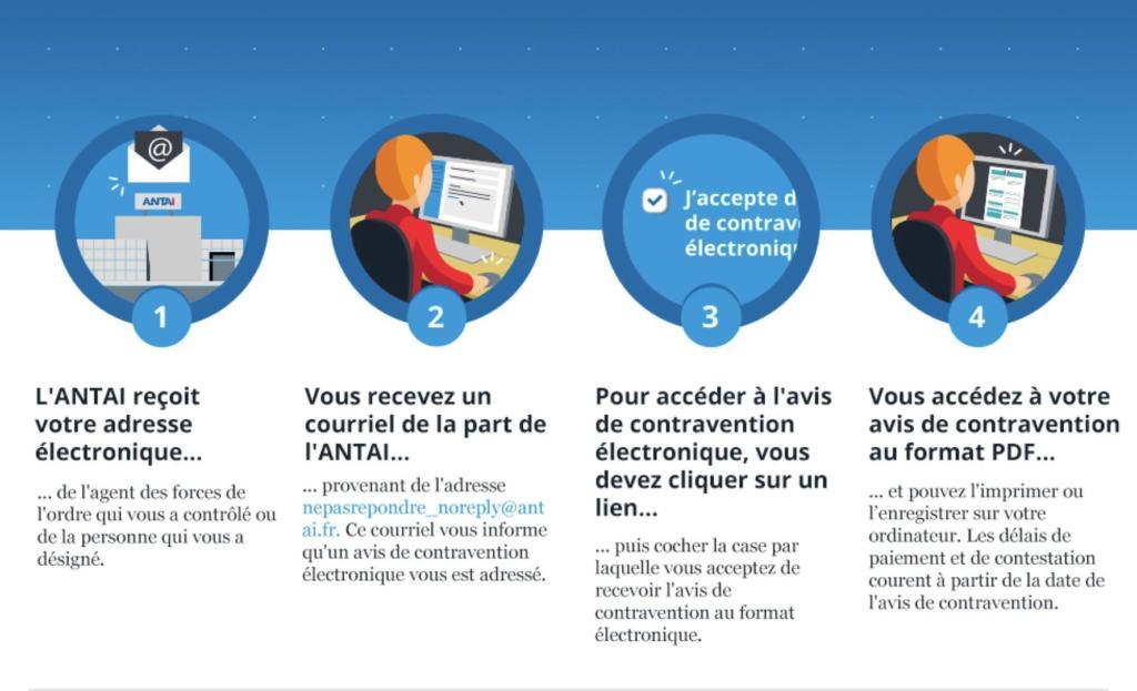 Schéma explicatif de l'envoi des contraventions de l'ANTAI par courriel